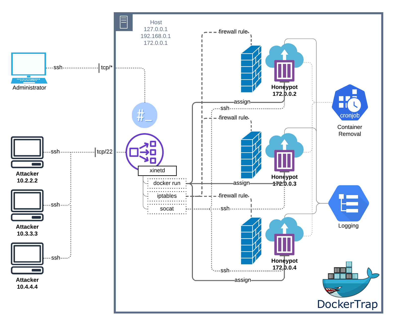 DockerTrap-System-Diagram-1