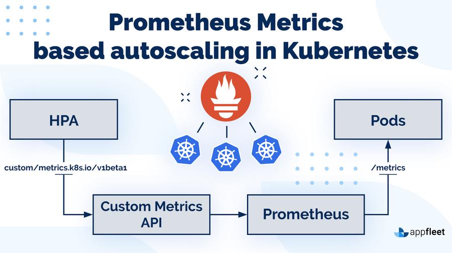 Prometheus Metrics based autoscaling in Kubernetes